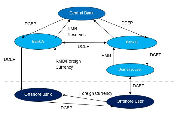 graphic illustrating DCEP cross-border payment processing