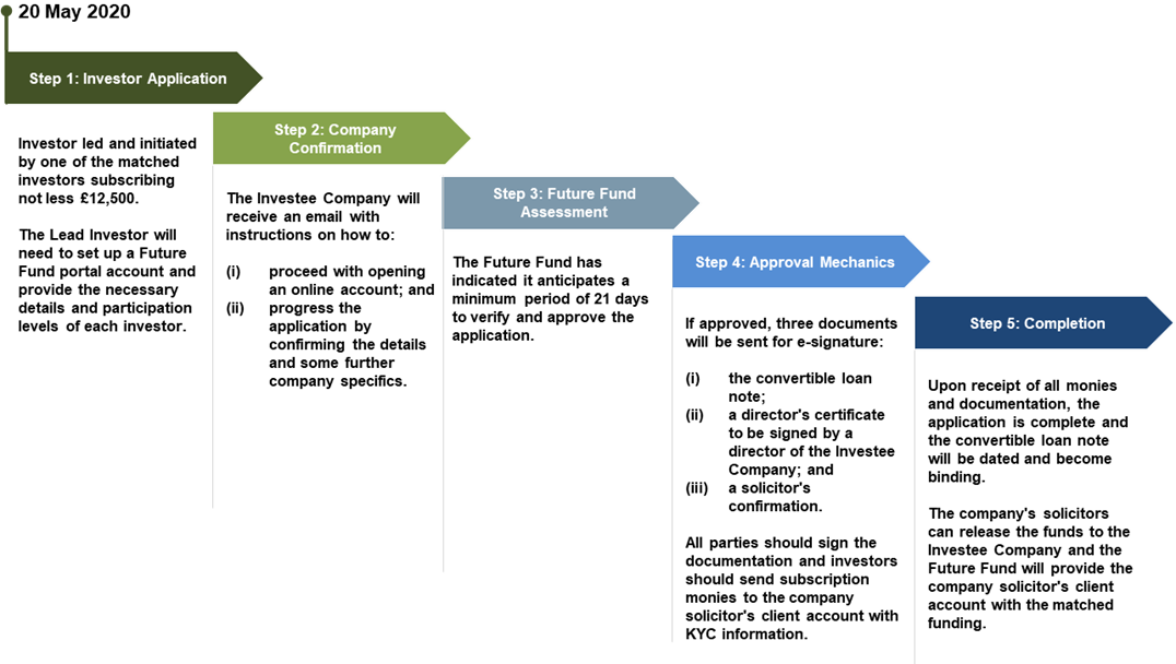 graphic of Future Fund application process