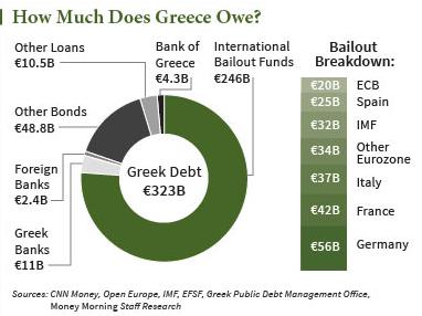 Greek debt crisis graphic